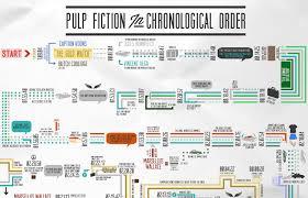 Pulp Fiction 1994 Chronological Order Flow Chart
