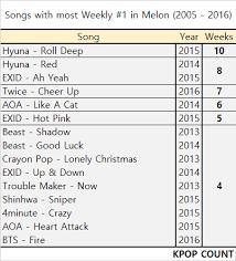 Pop Song Charts 2013 Gaon Weekly 1 Social Chart 2013 2016 Kpop Count