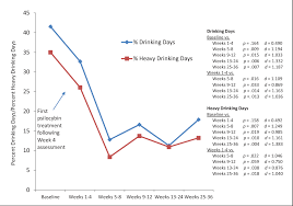 Dependence Psilocybin-assisted Figure Treatment Alcohol A 3 Proof-of-concept Semantic Study For From Scholar -