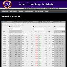 How To Calculate Profit And Loss On A Nadex Binary Option Contract