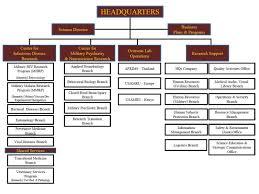 Army Amc Org Chart Related Keywords Suggestions Army Amc