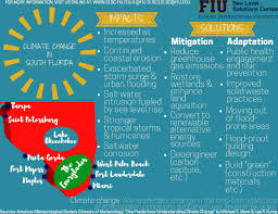 Venn Diagram Of Weather And Climate Infographics Sea Level Solutions Center Florida