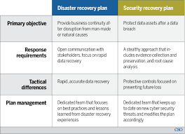 Recovery Plans Computerworld Malaysia Disaster recovery vs security recovery 1