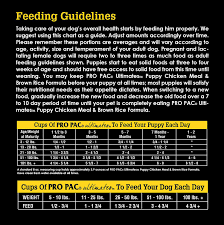 Pro Pac Puppy Food Feeding Chart Best Picture Of Chart