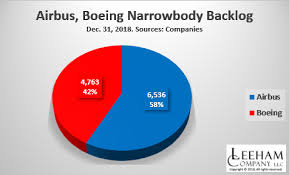 31 Planes Of Existence Chart Airbus Holds 56 Share Of Backlogs Vs Boeing Leeham News