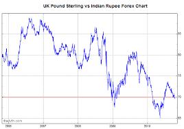 Rupee To Pound Chart Vs Rupee Sada Margarethaydon Com