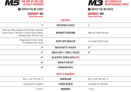 Firsthand Review Of The Bowflex Max Trainer