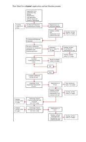registration certification process flow chart for registration and certification process jpg