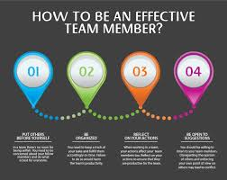 good team quotes like success characteristics of a good team member