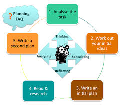 essay and assignment planning unsw current students a diagram of possible steps to planning an essay