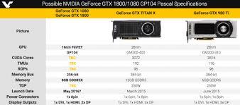 Gtx 1080 Chart Graphics Card Ranking Chart Lebo Kansas 66856 Nvidia Gtx