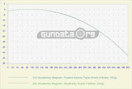 300 Weatherby Magnum Ballistics Gundata Org