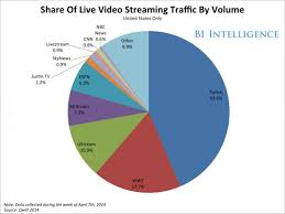 The Story Of Video Game Streaming Site Twitch Business Insider