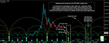 A Big Picture Analysis Of Crypto Cycles And Key Levels