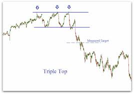 Chart Analysis Patterns Triple Top Pattern Explained Stock Chart Patterns