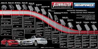 Flowmaster Aggressive Chart Muffler Recommendation Ford Mustang Forums