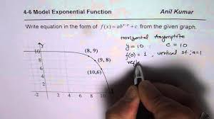 test write equation of exponential transformed function from graph mcr3u