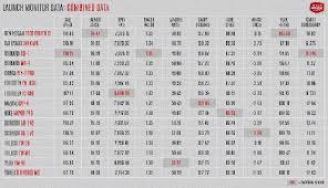 Golf Swing Speed Chart Irons