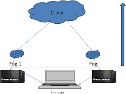 Fog Chart 2017 Study Guide Security Challenges In Fog Computing Environment A
