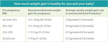 Weight Gain During Pregnancy Chart In Kg Prenatal Care Pregnancy Weight Gain Healthy Parents