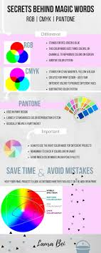 Infograph by Laura Bei about the difference between different color modes  RGB, CMYK, PANTONE