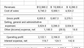 How To Make Managerial Accounting Reports