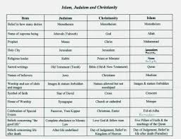 Christianity And Islam Venn Diagram Christianity Vs Judaism Venn Diagram And Islam Yolar Cinetonic Chart