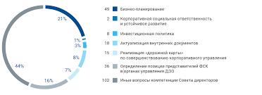 fsk annual report Стратегическое лидерство Структура вопросов рассмотренных Советом директоров в 2015 году
