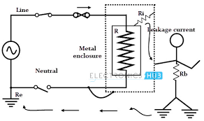 electrical grounding equipment connected to the ground neutral wire open neutral
