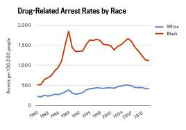 Criminal Justice Definition Racial Disparities In The Criminal Justice System Eight Charts