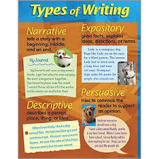 sample college admission types of expository writing for sample writing prompts fall 2009 expository persuasive and imaginative are defined in