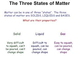 Y7 Particles 01 Intro To Solids Liquids Gases