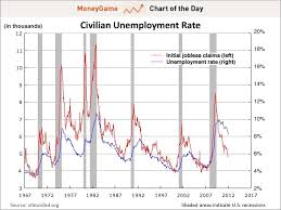 Chart Of The Day Why The Unemployment Rate Is Going