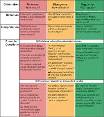 Species Diversity Definition Biology Definition Of Community John Okeefe