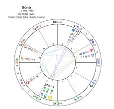 Bono Vox Populi Capricorn Astrology Research