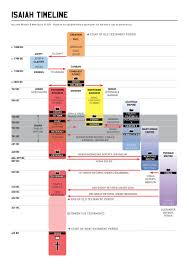 Isaiah Timeline Chart Timeline Of Isaiah Bible Infographic Book Of Isaiah