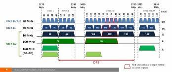 160 Mhz Wi Fi Channels Friend Or Foe Smallnetbuilder