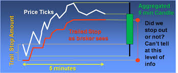Trailing Stop On Quote Stunning Tutorial Trailing Stop Strategies For Think Or Swim Read The