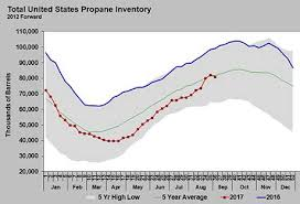 Extreme Events Put Inventory In Unusual Situationslp Gas