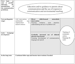 early communication intervention for children autism spectrum figure 1 model for early communication intervention