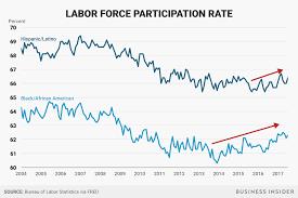 Labor Force Rising For Minorities Job Market Still Has Room To