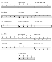 drum set sheet music free online sheet music for drums music nuke