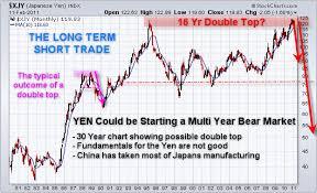 Etf Trading Strategies Etf Trading Newsletter Major