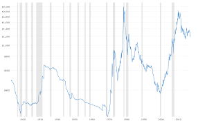 Gold Price Growth Chart Gold Prices 100 Year Historical Chart Macrotrends