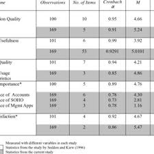 Small Business Questionnaire Pdf Validation Of A Computer User Satisfaction Questionnaire To