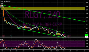 Rlgy Stock Chart Rlgy Stock Price And Chart Nyse Rlgy Tradingview