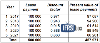 Example How To Adopt Ifrs 16 Leases Ifrsbox Making Ifrs