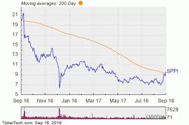 Sppi Stock Chart Bullish Two Hundred Day Moving Average Cross Sppi Nasdaq