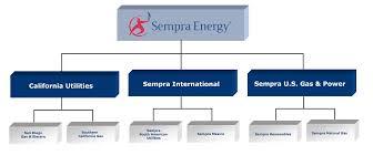 Sempra Energy Sdg E Socalgas 2012 Ex 13 1