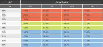 Grain Moisture Equilibrium Chart Grain Storage Containers Service Wall Grain Safely